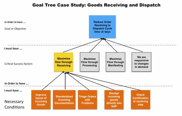 Goal_Tree_Cross Dock